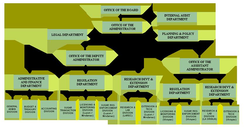 organizational chart sra
